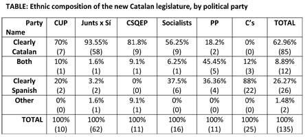 catalan-elections-the-secessionists-wrong-ethnic-message1