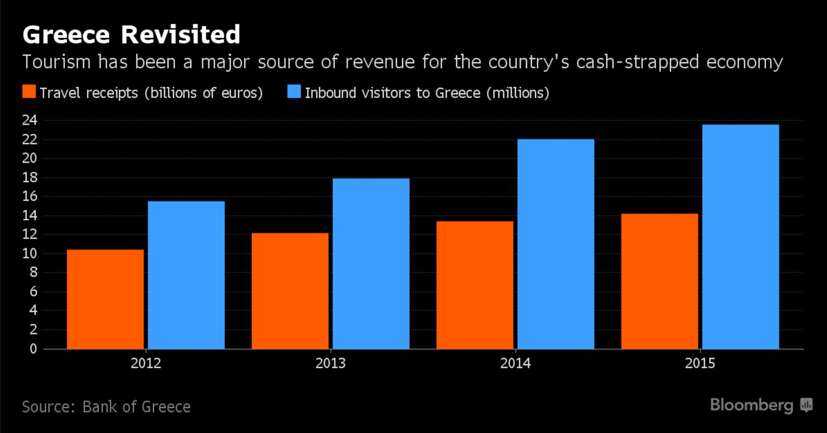 after-refugees-greece-now-awaits-the-tourists-turkey-is-losing1