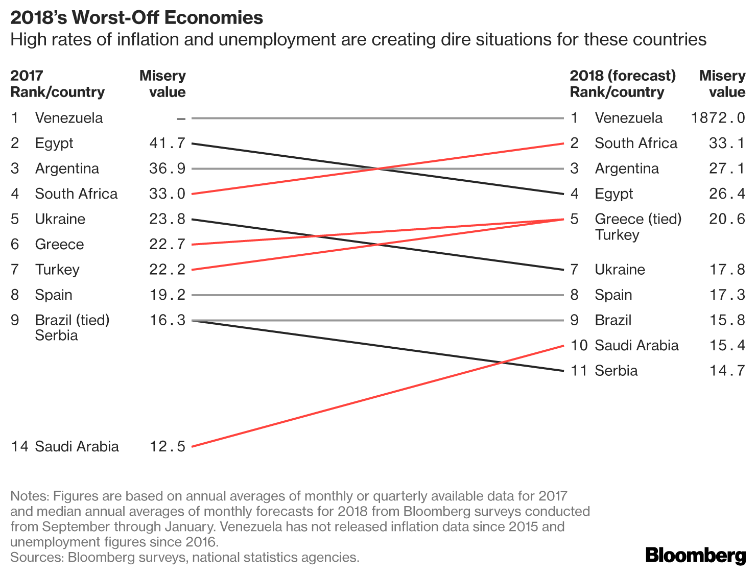 greece-among-most-miserable-economies-according-to-bloomberg-index1