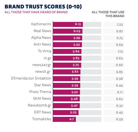 only-a-third-of-greeks-trust-the-news-report-finds1