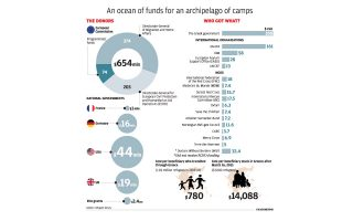 how-millions-in-refugee-funds-were-wasted-in-greece