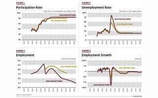 participation-and-unemployment-consequences-of-the-economic-crisis