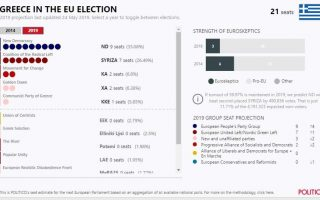 politico-survey-gives-nd-8-6-point-lead-over-syriza
