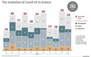 greek-officials-reserve-judgment-on-covid-pandemic-ahead-of-fall0