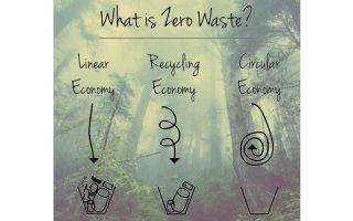 zero-waste-festival-athens-september-26-29